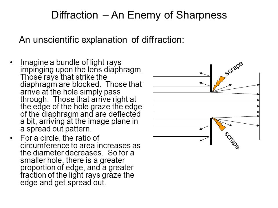 Diffraction – An Enemy of Sharpness Imagine a bundle of light rays impinging upon the lens diaphragm. Those rays that strike the diaphragm are blocked