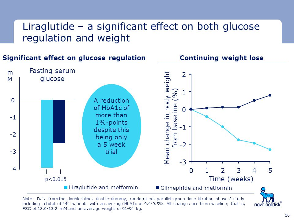 Minimum clear space Minimum clear space Last text line 16 Liraglutide – a significant effect on both glucose regulation and weight Fasting serum gluco