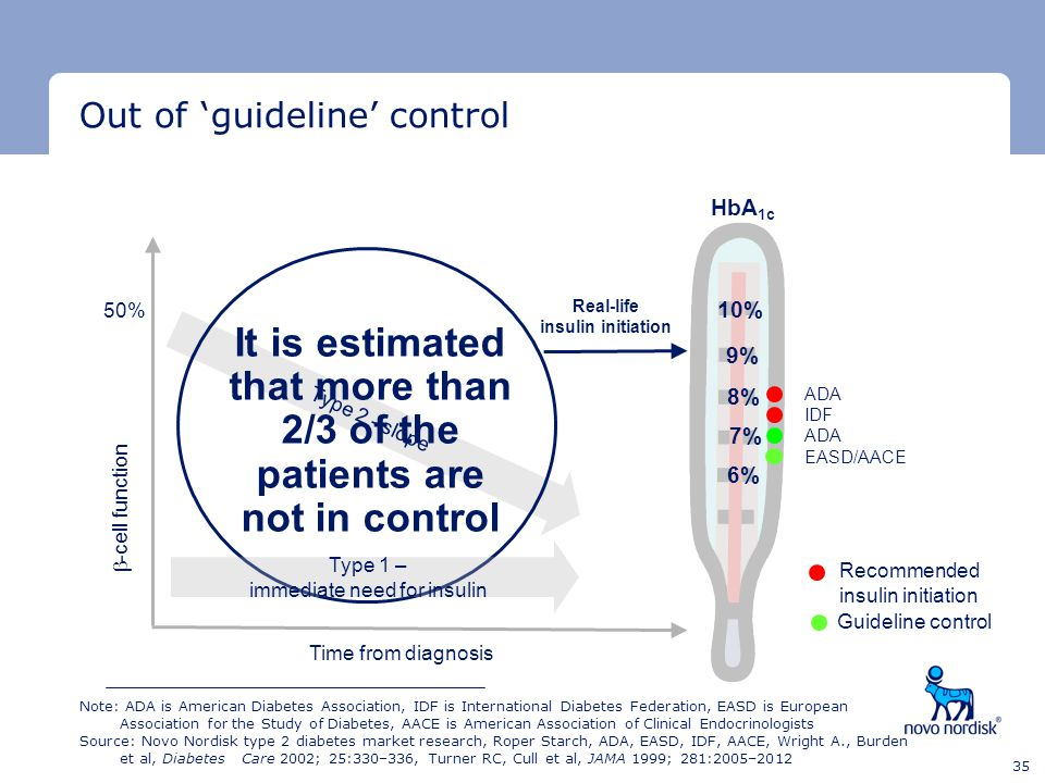 Minimum clear space Minimum clear space Last text line 35 Type 2 - slope Out of 'guideline' control HbA 1c 10% 9% 8% 7% 6% Recommended insulin initiat