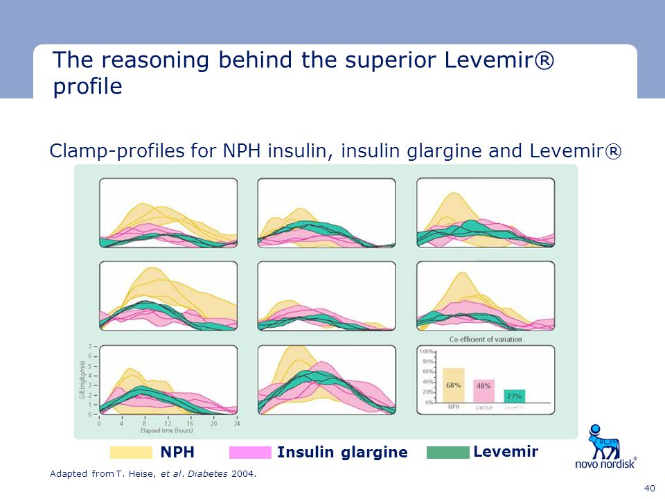 Minimum clear space Minimum clear space Last text line 40 Clamp-profiles for NPH insulin, insulin glargine and Levemir® Adapted from T. Heise, et al.