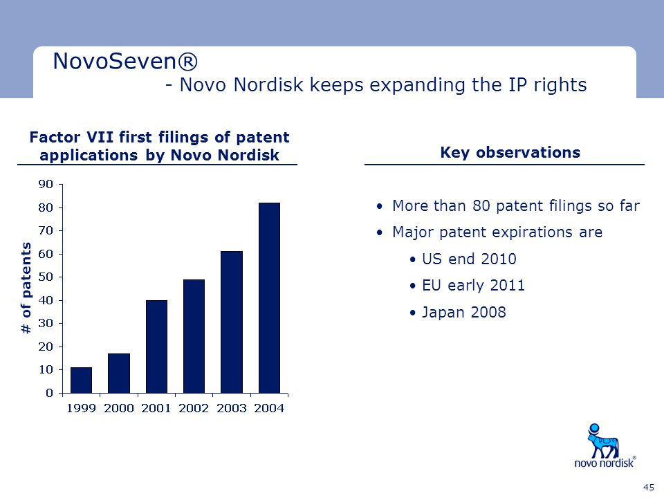 Minimum clear space Minimum clear space Last text line 45 NovoSeven® - Novo Nordisk keeps expanding the IP rights Factor VII first filings of patent a