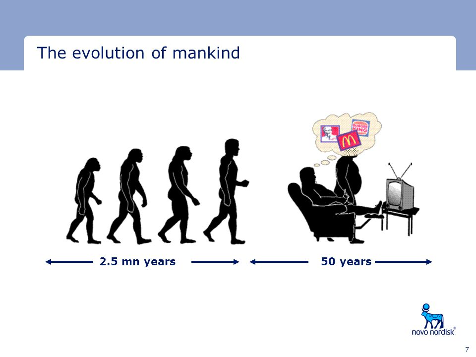 Minimum clear space Minimum clear space Last text line 7 The evolution of mankind 2.5 mn years50 years