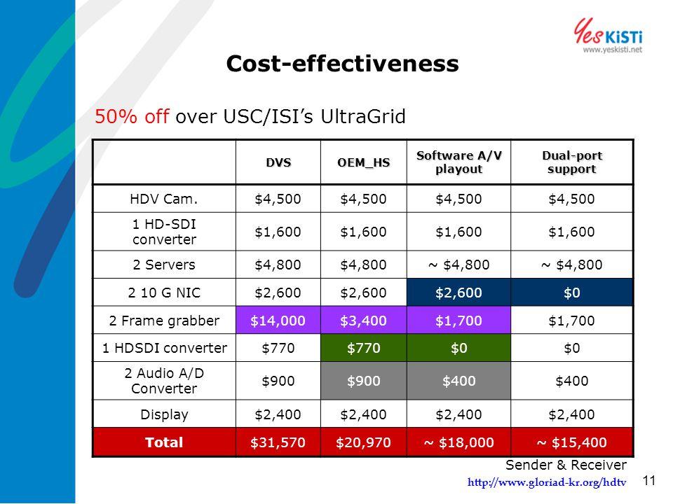 http://www.gloriad-kr.org/hdtv 11 Cost-effectiveness DVSOEM_HS Software A/V playout Dual-port support HDV Cam.$4,500 1 HD-SDI converter $1,600 2 Servers$4,800 ~ $4,800 2 10 G NIC$2,600 $0 2 Frame grabber$14,000$3,400$1,700 1 HDSDI converter$770 $0 2 Audio A/D Converter $900 $400 Display$2,400 Total$31,570$20,970~ $18,000~ $15,400 Sender & Receiver 50% off over USC/ISI's UltraGrid