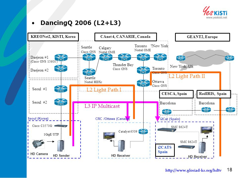 http://www.gloriad-kr.org/hdtv 18 DancingQ 2006 (L2+L3) Daejeon #2 Daejeon #1 (Cisco ONS 15600 ) KREONet2, KISTI, KoreaCAnet 4, CANARIE, Canada Cataly