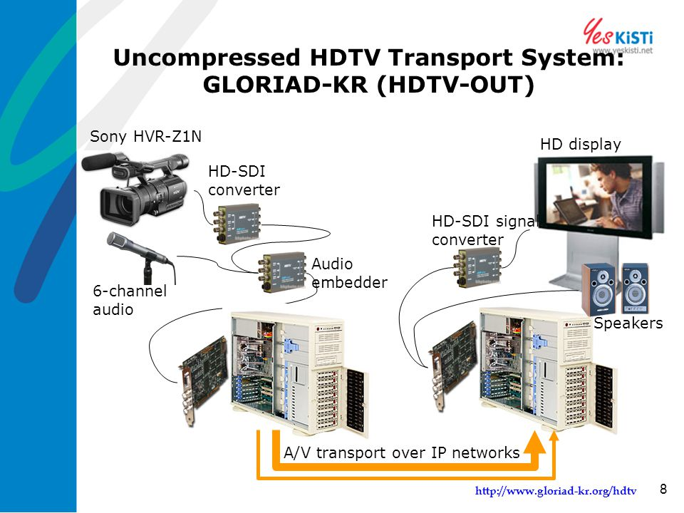 http://www.gloriad-kr.org/hdtv 8 Uncompressed HDTV Transport System: GLORIAD-KR (HDTV-OUT) Sony HVR-Z1N HD-SDI converter 6-channel audio Audio embedde