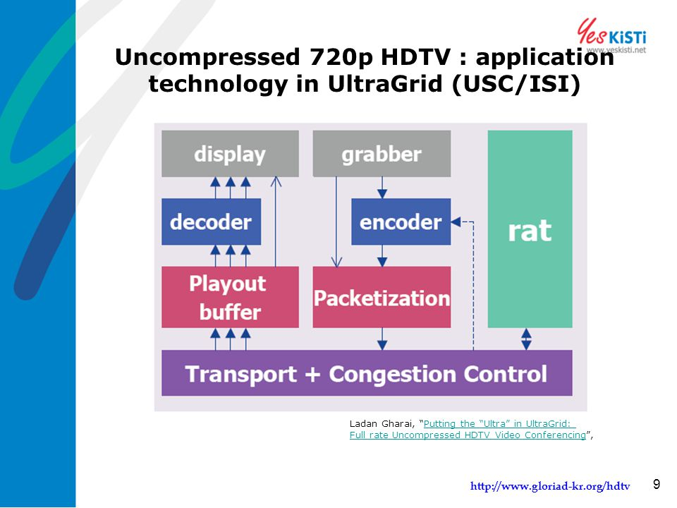 "http://www.gloriad-kr.org/hdtv 9 Uncompressed 720p HDTV : application technology in UltraGrid (USC/ISI) Ladan Gharai, ""Putting the ""Ultra"" in UltraGri"