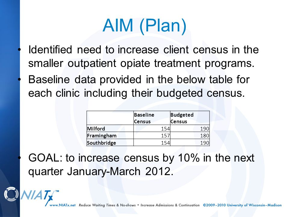 AIM (Plan) Identified need to increase client census in the smaller outpatient opiate treatment programs. Baseline data provided in the below table fo