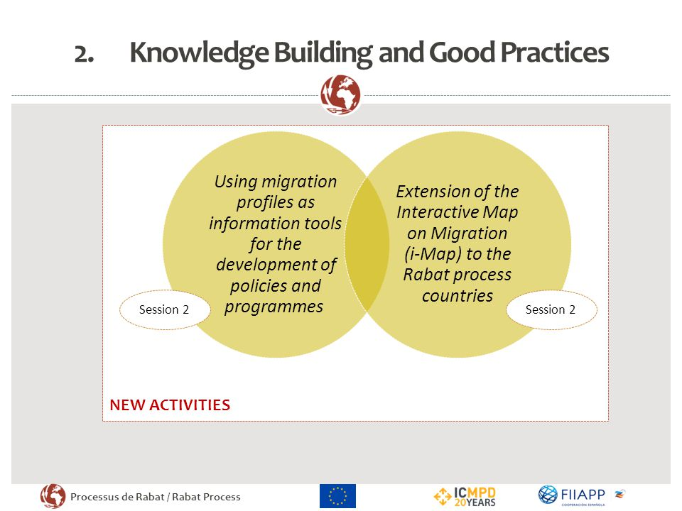 Processus de Rabat / Rabat Process NEW ACTIVITIES 2.Knowledge Building and Good Practices Using migration profiles as information tools for the develo