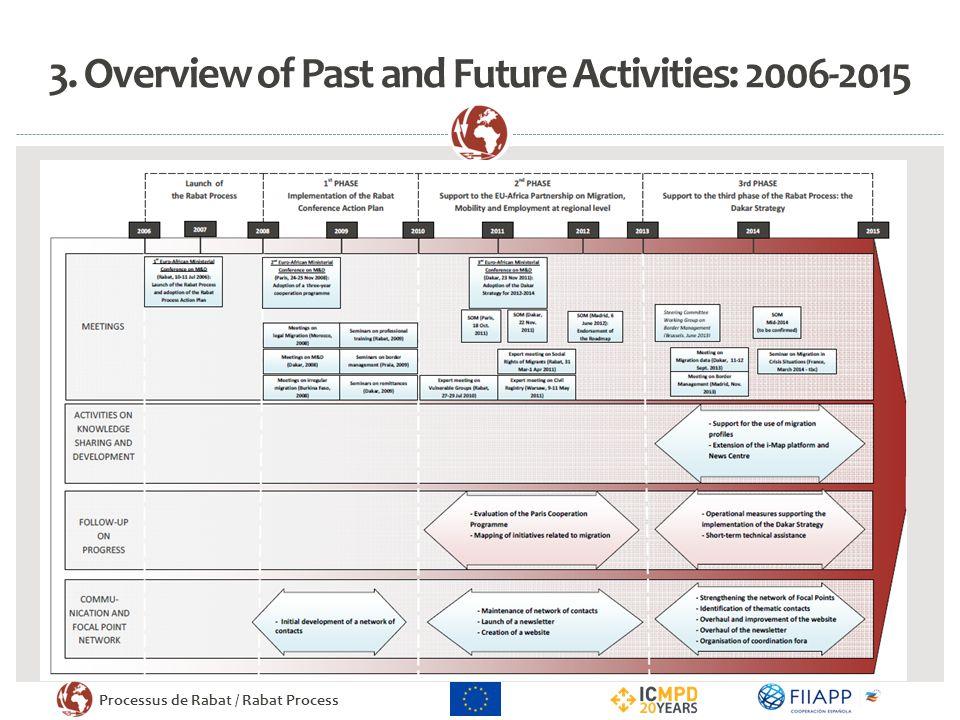 Processus de Rabat / Rabat Process 3. Overview of Past and Future Activities: 2006-2015