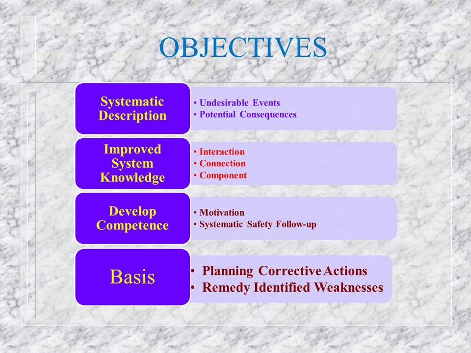 PROCEDURE HAZOP n Can be applied to all sequences of operations n Focus on both human errors and failures of technical systems n Best suited for detailed assessments, but can also be used for coarse preliminary assessments n Flexible approach with respect to use of guide- words