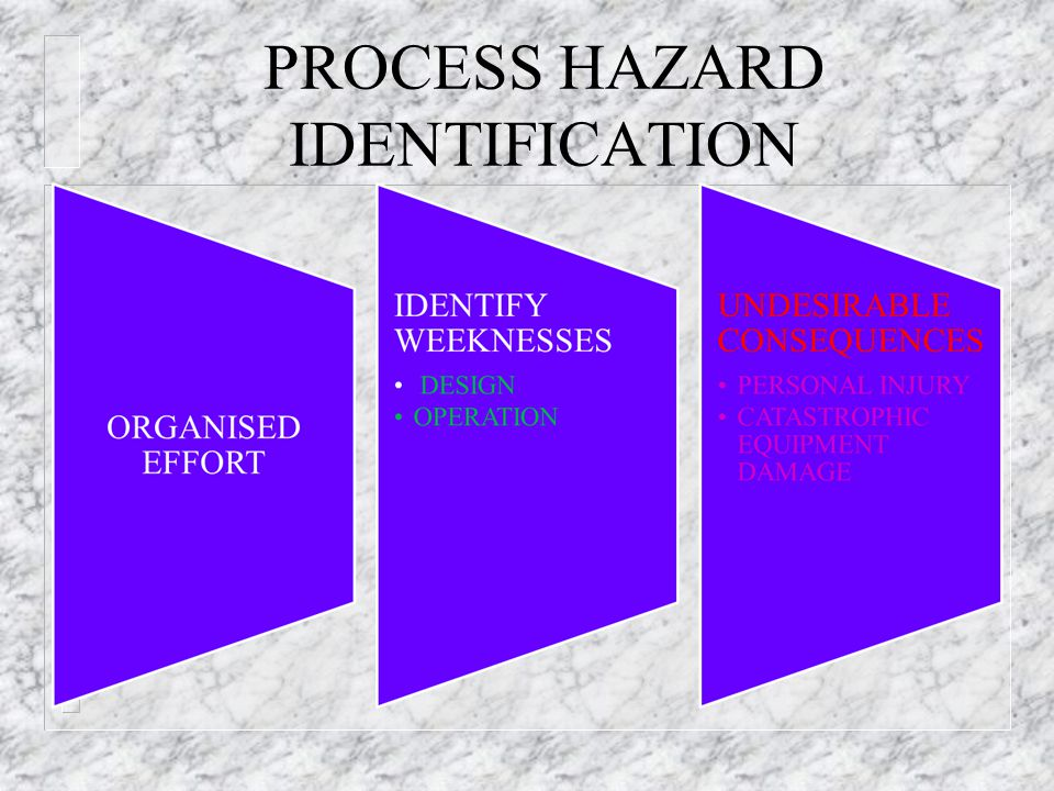 Procedure HAZOP Guide- words (I) n Standard guide - words of Human HAZOP can be applied to the steps in the procedure n In addition a Procedure HAZOP should highlight: – TIMING/ SEQUENCE: The steps are not performed in the correct sequence