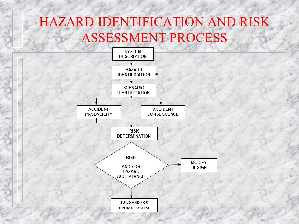 HAZARD IDENTIFICATION AND RISK ASSESSMENT PROCESS SYSTEM DESCRIPTION HAZARD IDENTIFICATION SCENARIO IDENTIFICATION ACCIDENT PROBABILITY ACCIDENT CONSEQUENCE RISK DETERMINATION RISK AND / OR HAZARD ACCEPTANCE MODIFY DESIGN BUILD AND / OR OPERATE SYSTEM