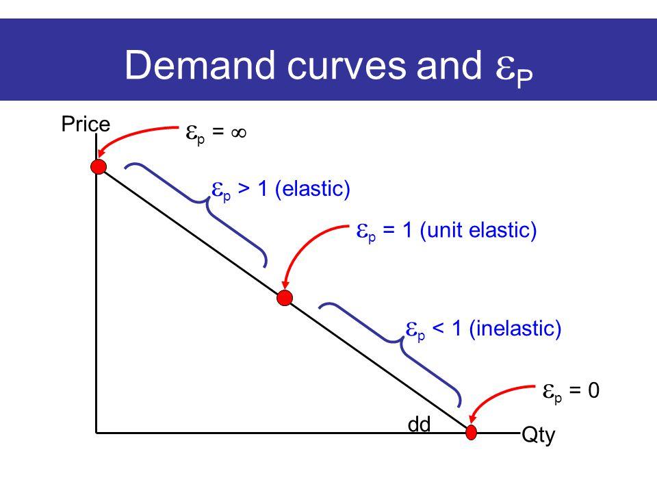 Demand curves and  P Price Qty dd  p = 1 (unit elastic)  p > 1 (elastic)  p < 1 (inelastic)  p =   p = 0