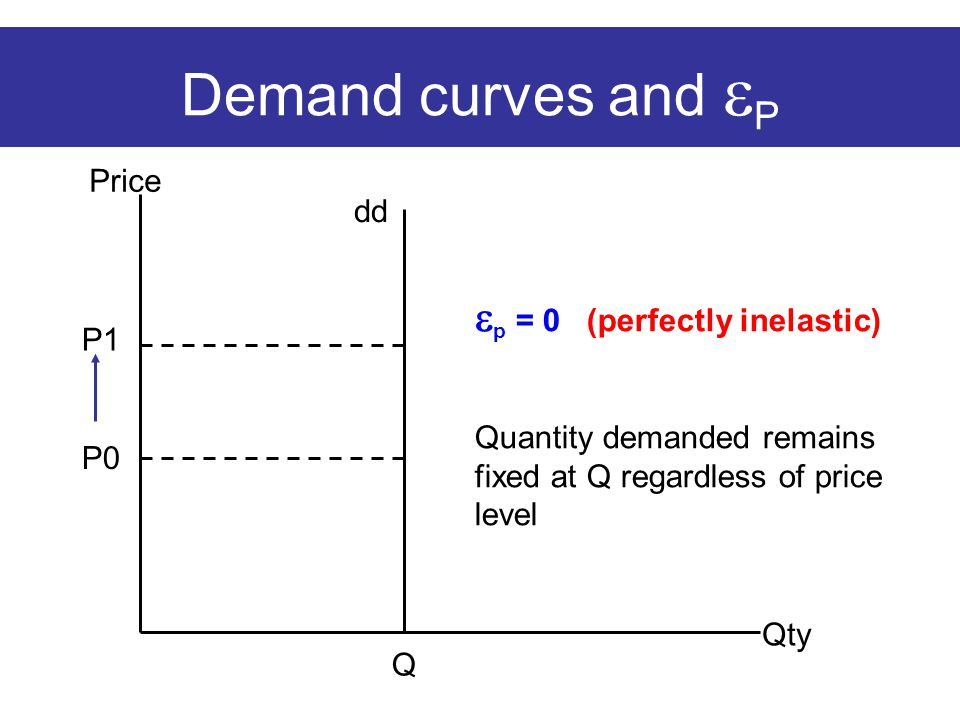 Demand curves and  P Price Qty dd  p = 0 (perfectly inelastic) Quantity demanded remains fixed at Q regardless of price level P0 P1 Q