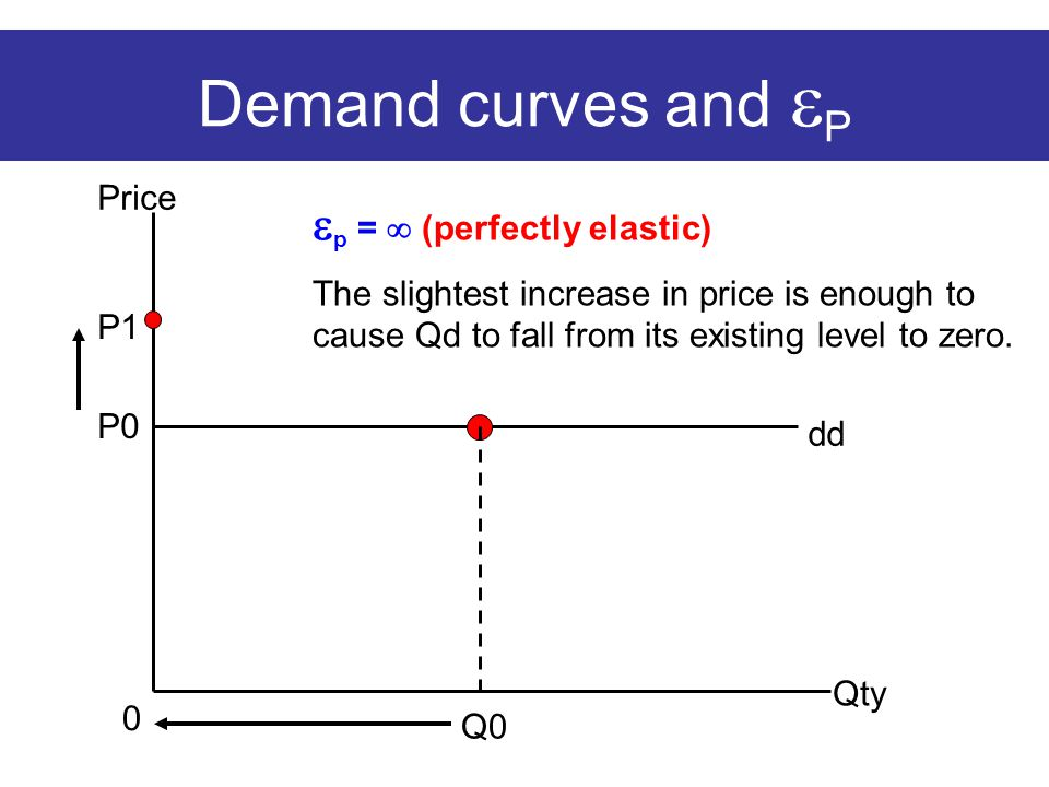 Demand curves and  P Price Qty dd  p =  (perfectly elastic) The slightest increase in price is enough to cause Qd to fall from its existing level to zero.
