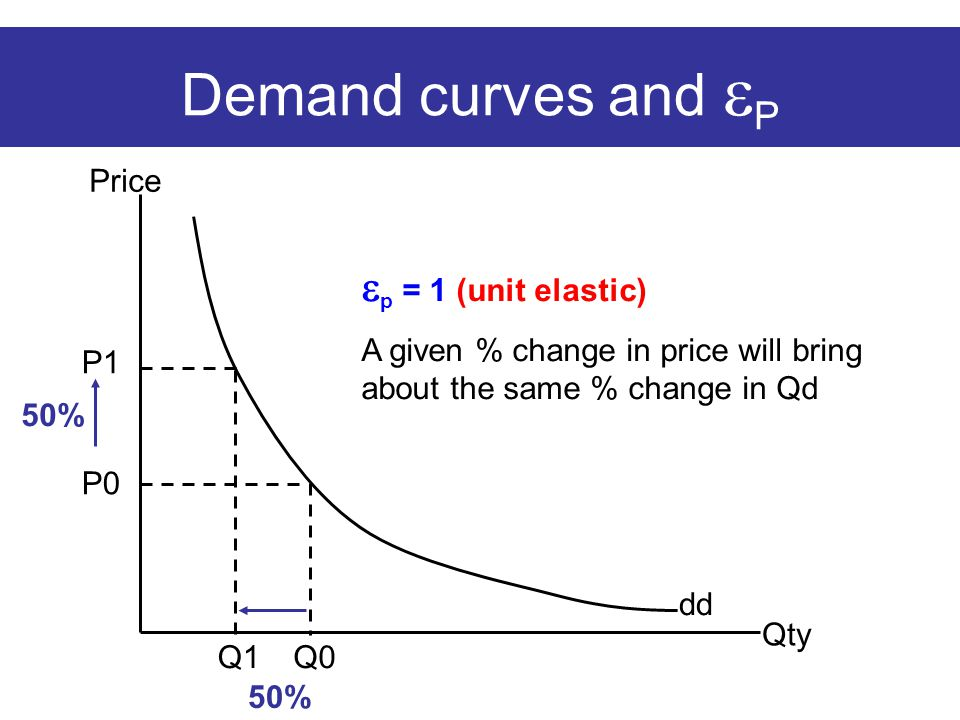 Demand curves and  P Price Qty dd  p = 1 (unit elastic) A given % change in price will bring about the same % change in Qd P0 P1 Q1 Q0 50%