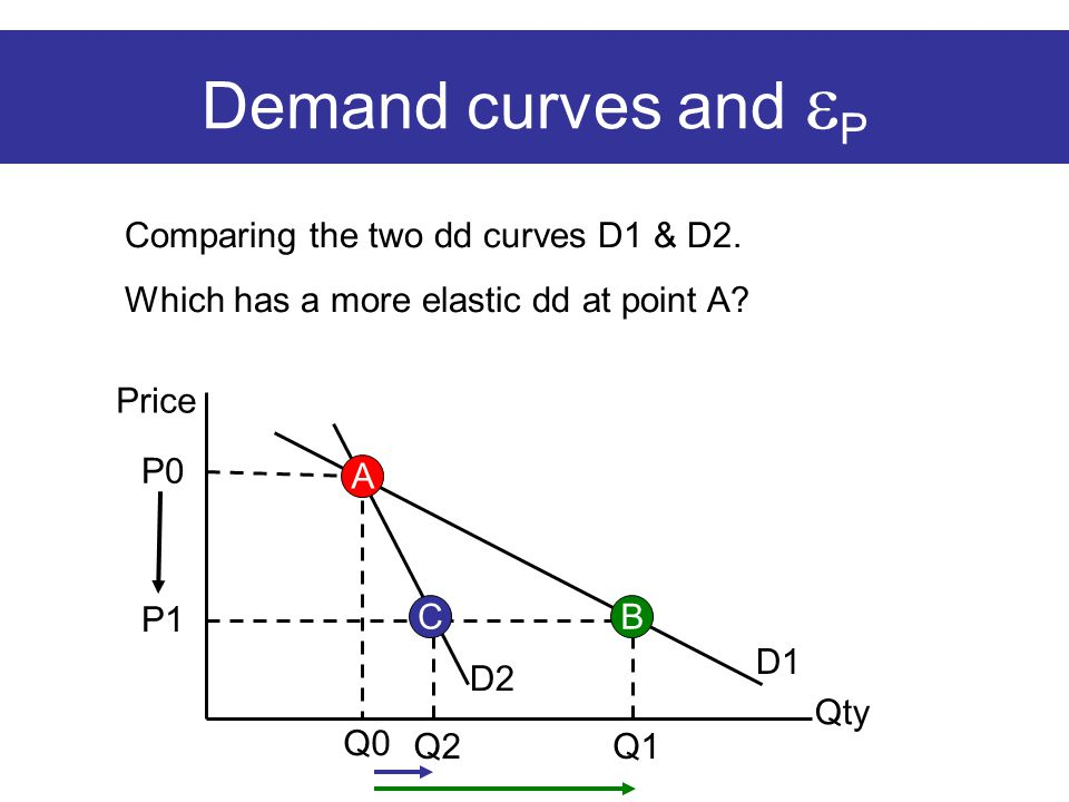 Q0 P0 Demand curves and  P Price Qty D2 D1 A Comparing the two dd curves D1 & D2. Which has a more elastic dd at point A? P1 Q2Q1 CB