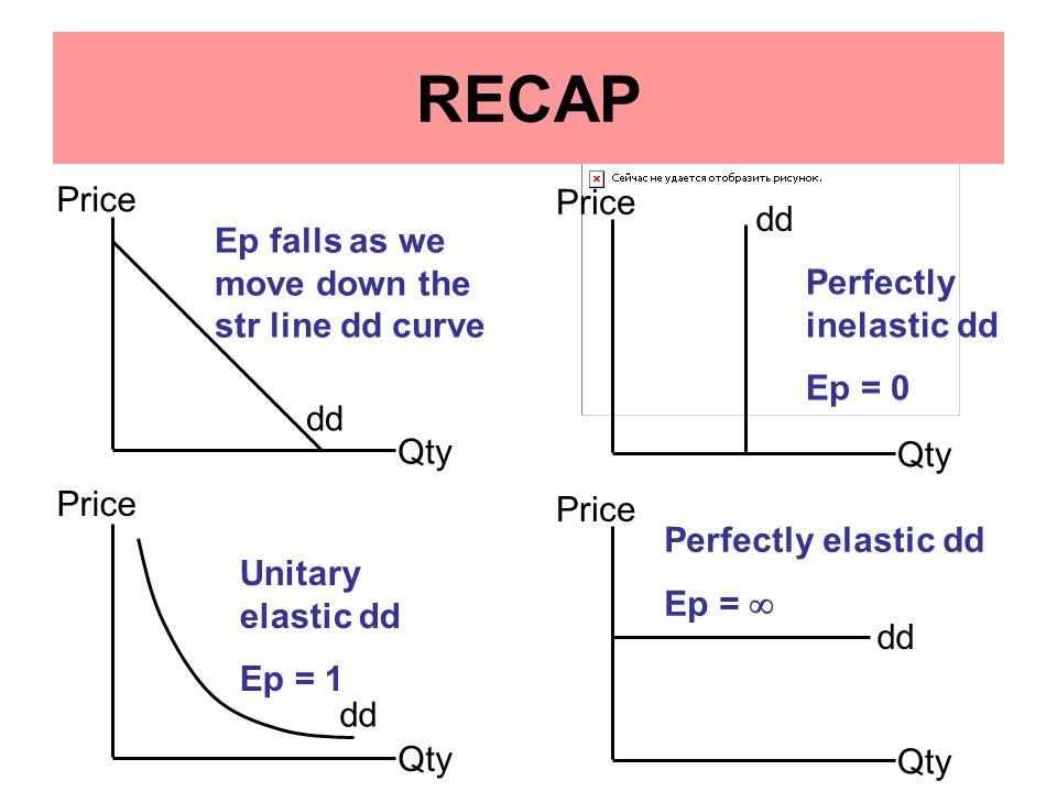 Price Qty dd Price Qty dd Price Qty dd Price Qty dd RECAP Perfectly inelastic dd Ep = 0 Unitary elastic dd Ep = 1 Perfectly elastic dd Ep =  Ep falls as we move down the str line dd curve