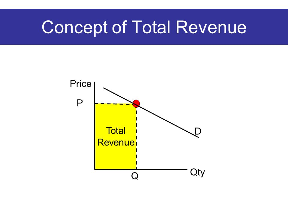 Total Revenue Concept of Total Revenue Q P Price Qty D