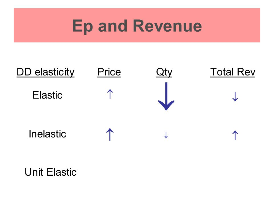 Ep and Revenue DD elasticityPriceQtyTotal Rev   Elastic    Inelastic  Unit Elastic