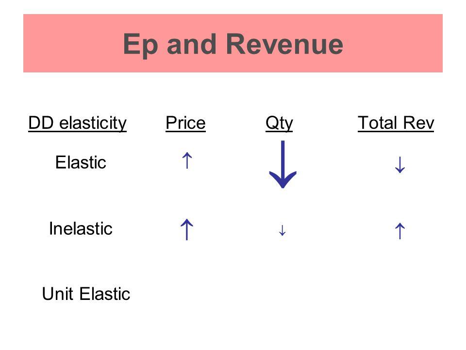 Ep and Revenue DD elasticityPriceQtyTotal Rev   Elastic    Inelastic  Unit Elastic