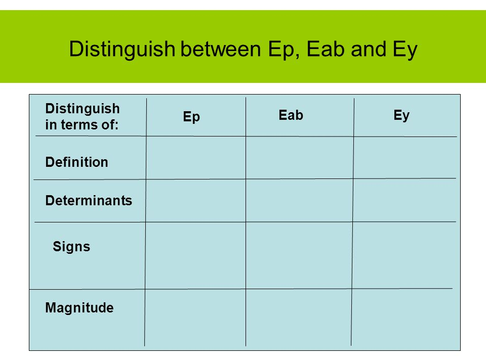 Signs Distinguish in terms of: Definition Determinants EabEy Distinguish between Ep, Eab and Ey Ep Magnitude