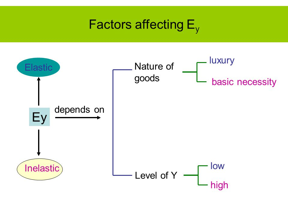 Ey Elastic Inelastic depends on Nature of goods Level of Y luxury basic necessity low high Factors affecting E y