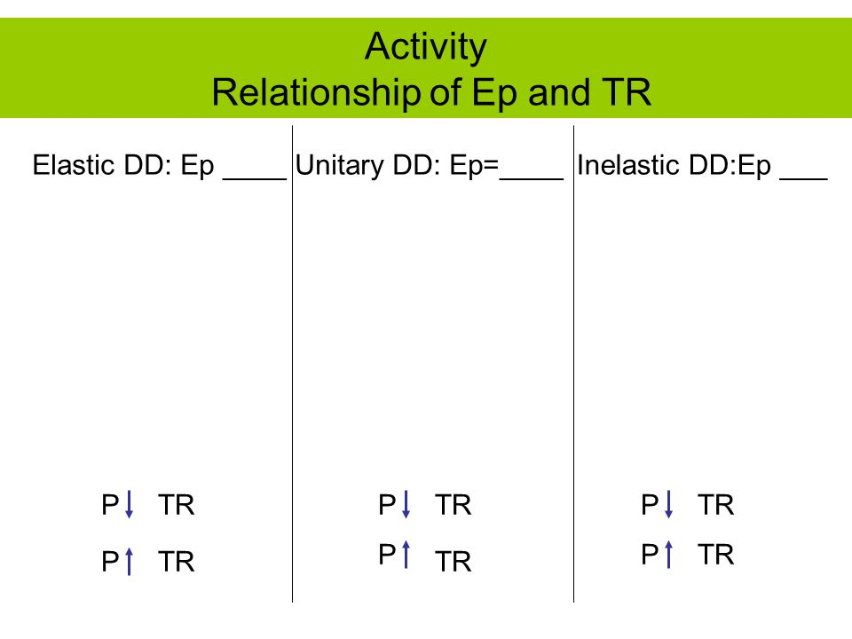 Elastic DD: Ep ____Inelastic DD:Ep ___Unitary DD: Ep=____ PTR P P P P P Activity Relationship of Ep and TR