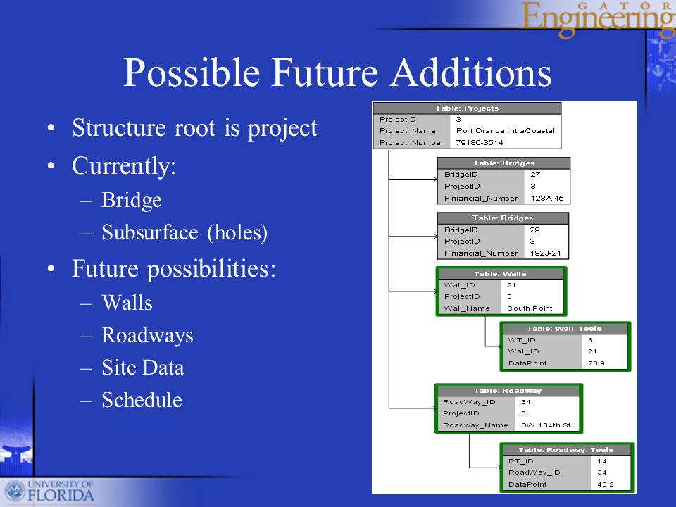 Possible Future Additions Structure root is project Currently: –Bridge –Subsurface (holes) Future possibilities: –Walls –Roadways –Site Data –Schedule