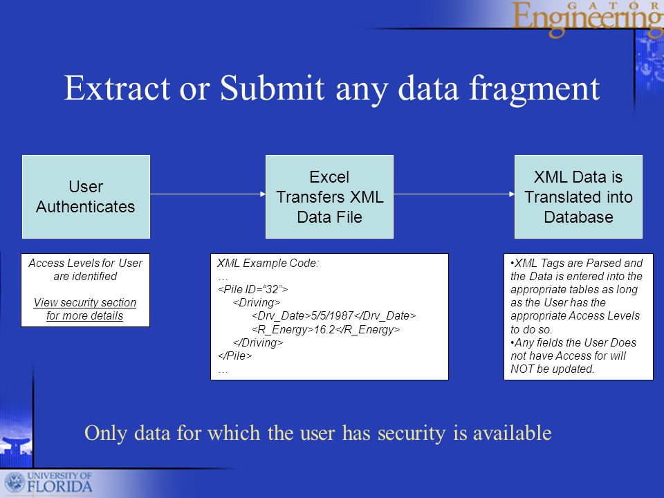 User Authenticates Access Levels for User are identified View security section for more details Excel Transfers XML Data File XML Example Code: … 5/5/1987 16.2 … XML Data is Translated into Database XML Tags are Parsed and the Data is entered into the appropriate tables as long as the User has the appropriate Access Levels to do so.
