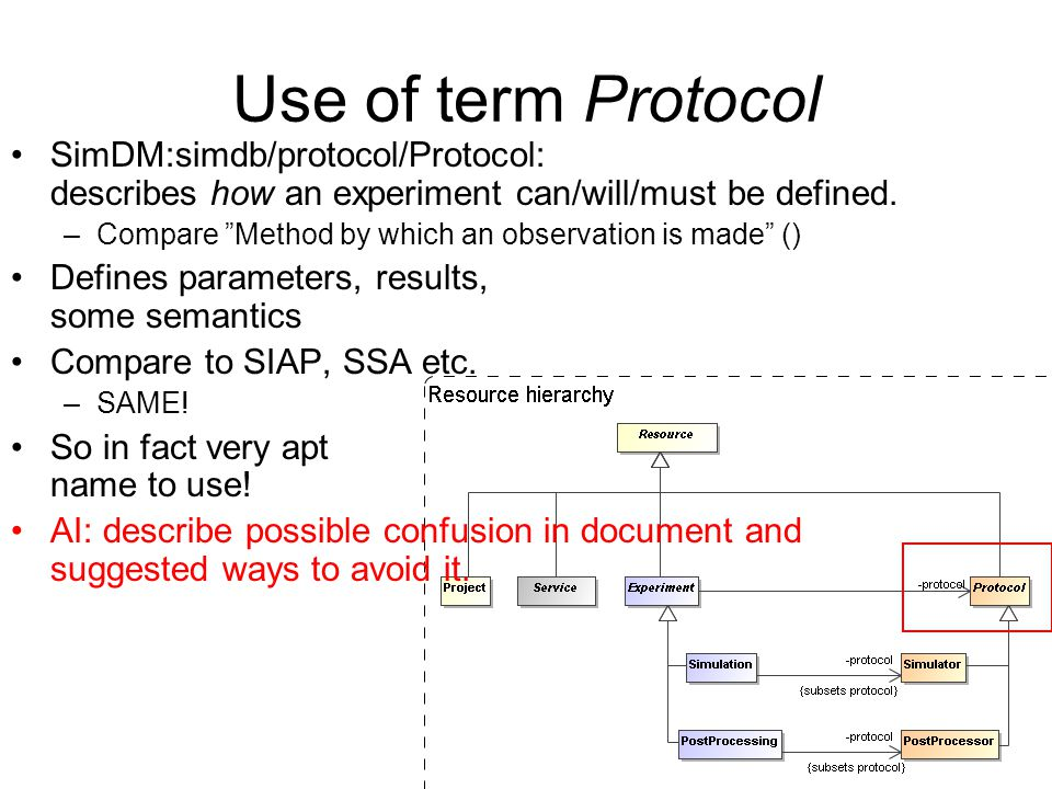 "Use of term Protocol SimDM:simdb/protocol/Protocol: describes how an experiment can/will/must be defined. –Compare ""Method by which an observation is"