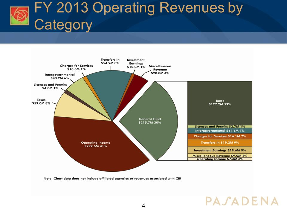 FY 2013 Operating Revenues by Category 4