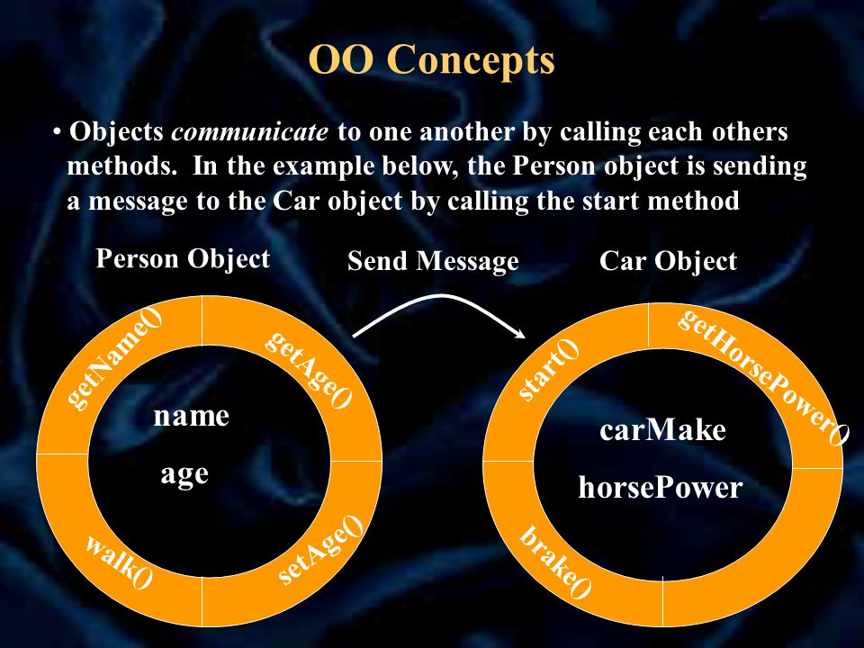 OO Concepts Person Object name age getAge() getName() setAge() walk() Car Object carMake horsePower getHorsePower() start() brake() Send Message Objects communicate to one another by calling each others methods.