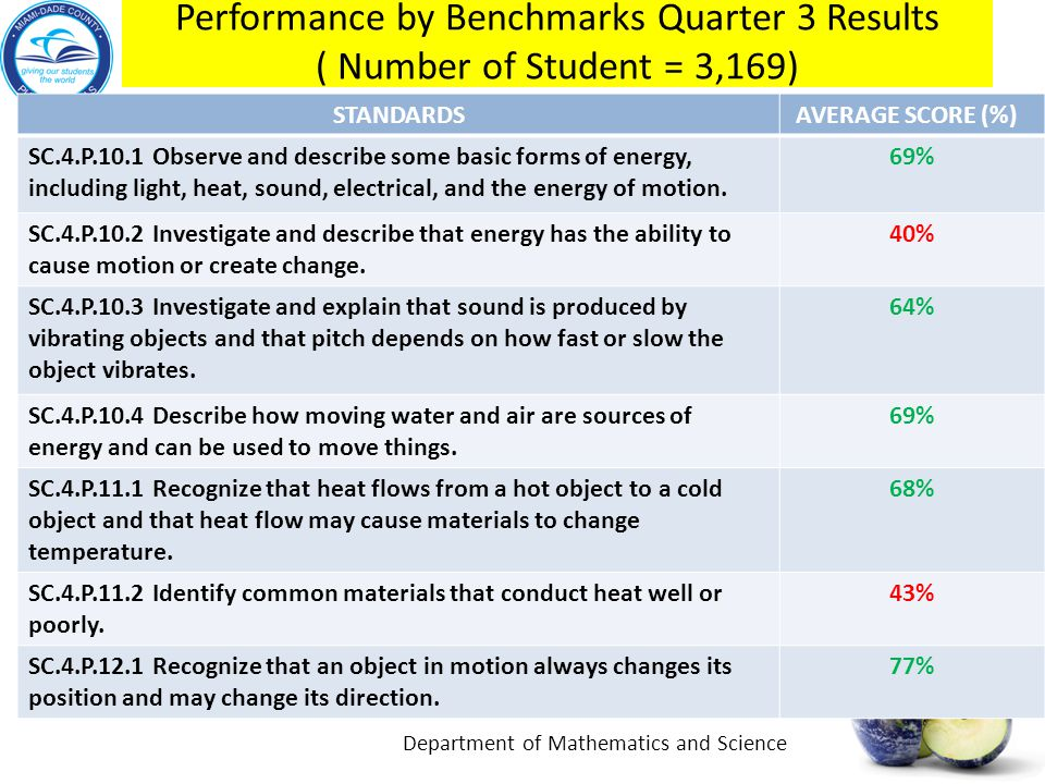 Performance by Benchmarks Quarter 3 Results ( Number of Student = 3,169) STANDARDS AVERAGE SCORE (%) SC.4.P.10.1 Observe and describe some basic forms of energy, including light, heat, sound, electrical, and the energy of motion.