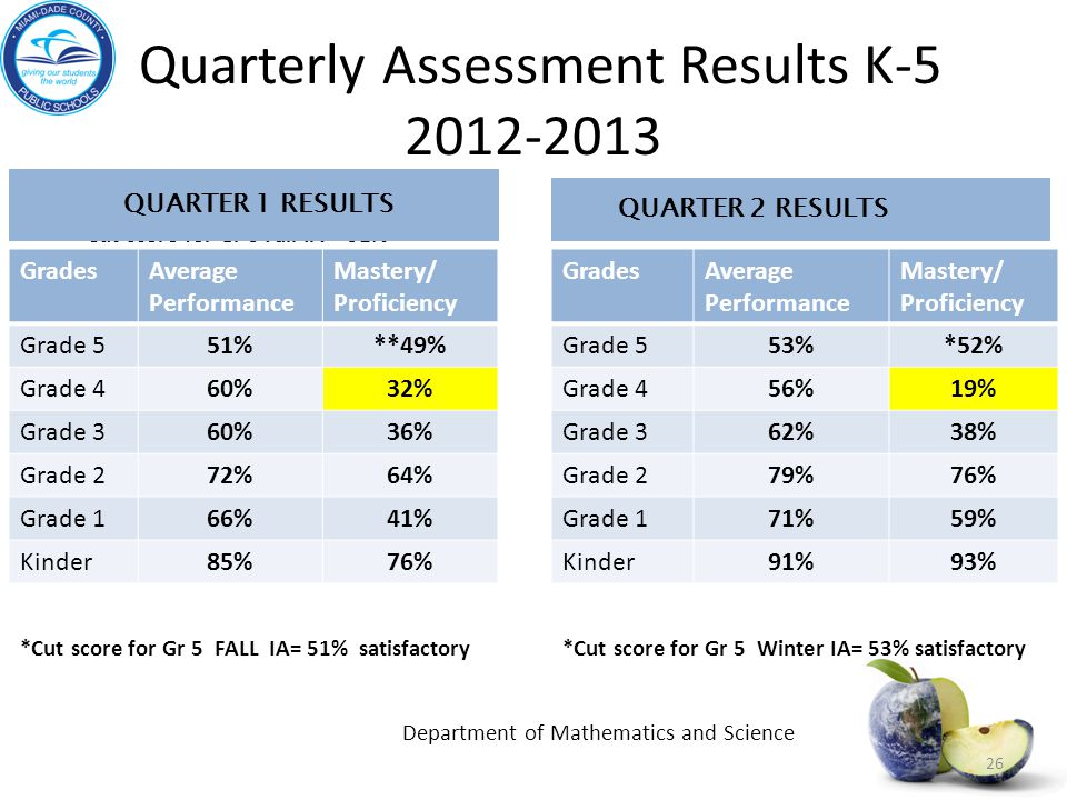 Quarterly Assessment Results K-5 2012-2013 **Cut score for Gr 5 Fall IA = 51% *Cut score for Gr 5 Winter IA= 53% satisfactory Quarter 1 Results 26 GradesAverage Performance Mastery/ Proficiency Grade 551%**49% Grade 460%32% Grade 360%36% Grade 272%64% Grade 166%41% Kinder85%76% GradesAverage Performance Mastery/ Proficiency Grade 5 53%*52% Grade 4 56%19% Grade 3 62%38% Grade 2 79%76% Grade 1 71%59% Kinder 91%93% QUARTER 2 RESULTS QUARTER 1 RESULTS *Cut score for Gr 5 FALL IA= 51% satisfactory Department of Mathematics and Science
