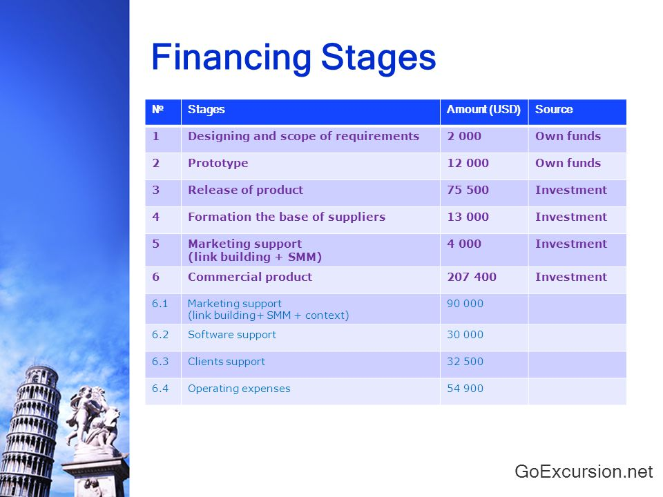 Financing Stages GoExcursion.net №StagesAmount (USD)Source 1Designing and scope of requirements2 000Own funds 2Prototype12 000Own funds 3Release of product75 500Investment 4Formation the base of suppliers13 000Investment 5Marketing support (link building + SMM) 4 000Investment 6Commercial product207 400Investment 6.1Marketing support (link building+ SMM + context) 90 000 6.2Software support30 000 6.3Clients support32 500 6.4Operating expenses54 900