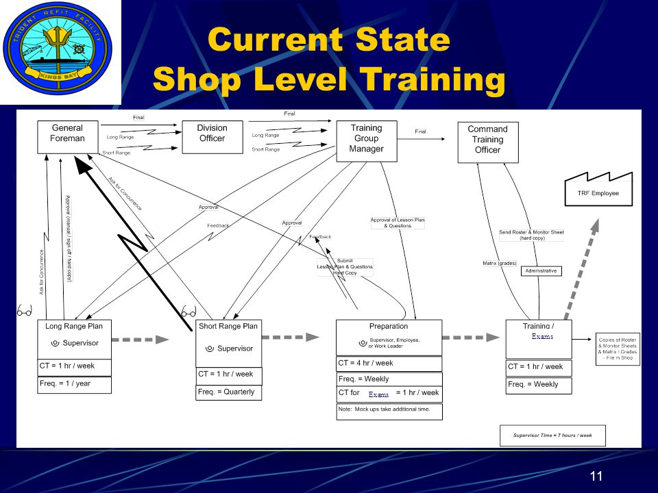 Insert your command logo on the slide master here 12 Current State Required ATP Certifications