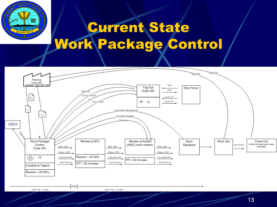 Insert your command logo on the slide master here 14 Current State Status Information* *Status Information includes the finding and reporting of job status 70 Interruptions per day per GF and Supervisor not included in calculated man-hours 1430