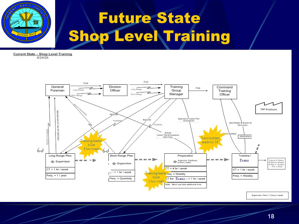 Insert your command logo on the slide master here 18 Future State Shop Level Training Training leader billet 6 hrs/week Training leader billet 2 hrs/week Lesson plans made by 367 s Exams