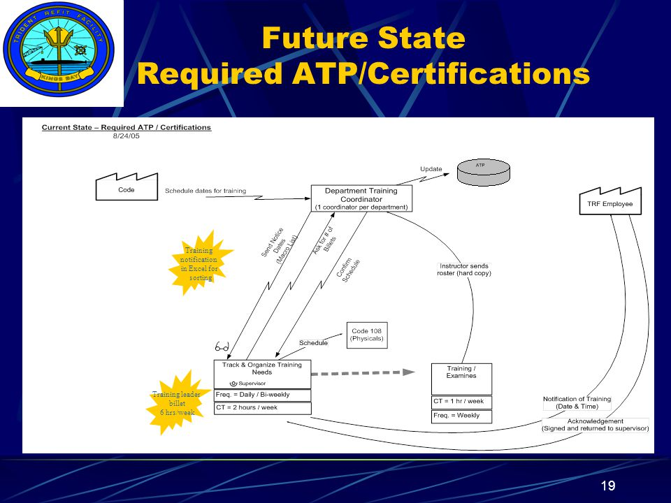 Insert your command logo on the slide master here 19 Future State Required ATP/Certifications Training notification in Excel for sorting Training leader billet 6 hrs/week