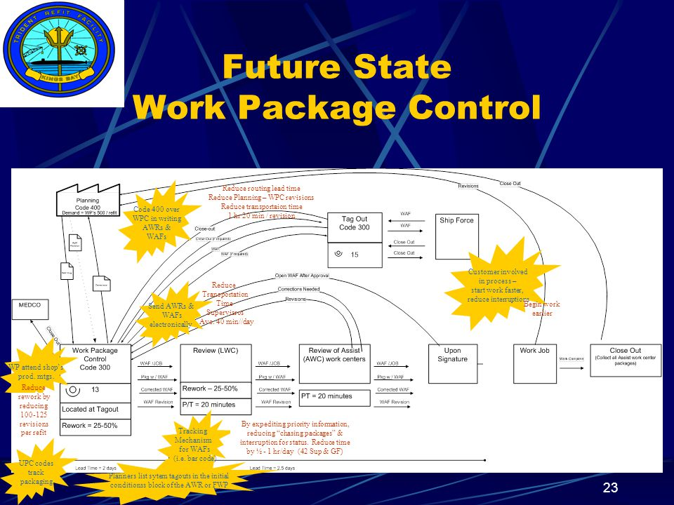 Insert your command logo on the slide master here 23 Future State Work Package Control Customer involved in process – start work faster, reduce interruptions Planners list sytem tagouts in the initial conditionss block of the AWR or FWP Code 400 over WPC in writing AWRs & WAFs WP attend shop's prod.