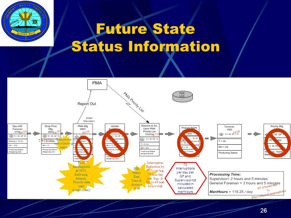 Insert your command logo on the slide master here 26 70 Interruptions per day per GF and Supervisor not included in calculated manhours Future State Status Information PSR Status Real Time & Accessi ble Interruption Reduction by 50% saving 70 min/day per Sup.