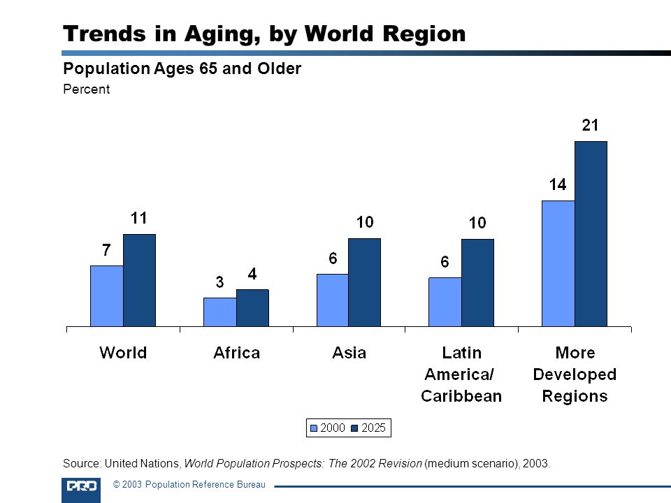 © 2003 Population Reference Bureau Trends in Aging, by World Region Population Ages 65 and Older Percent Source: United Nations, World Population Prospects: The 2002 Revision (medium scenario), 2003.