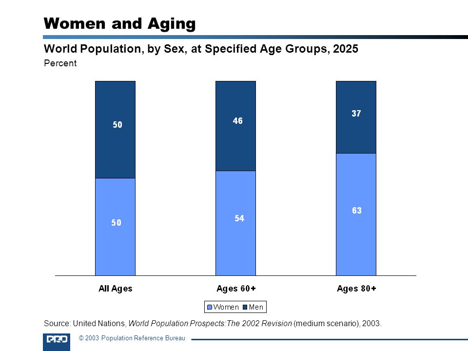 © 2003 Population Reference Bureau Women and Aging World Population, by Sex, at Specified Age Groups, 2025 Percent Source: United Nations, World Population Prospects:The 2002 Revision (medium scenario), 2003.