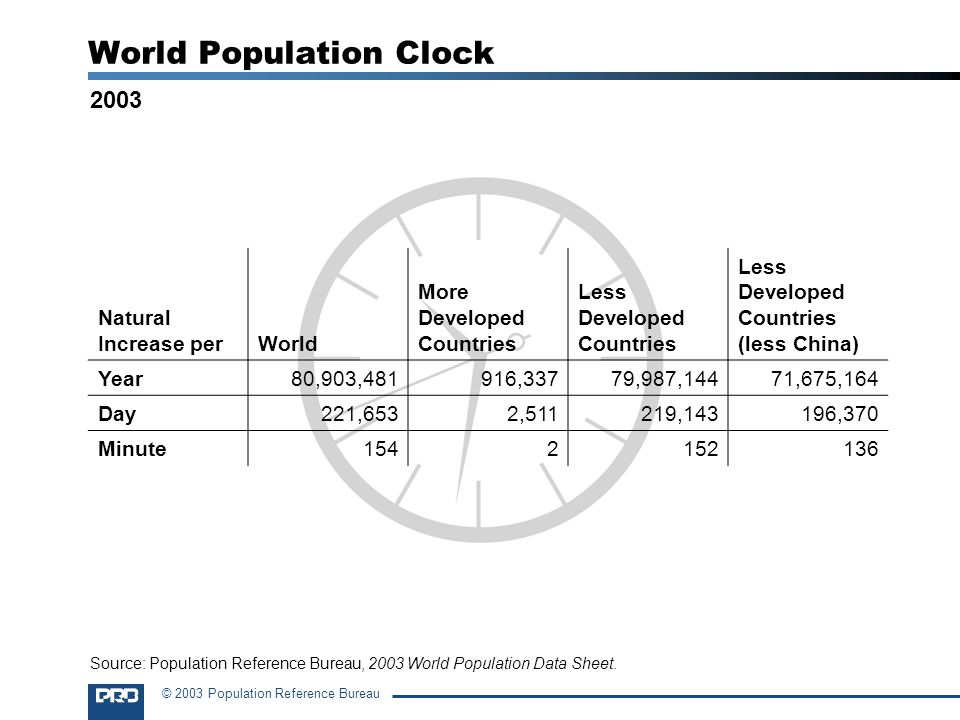 © 2003 Population Reference Bureau World Population Clock Natural Increase perWorld More Developed Countries Less Developed Countries Less Developed Countries (less China) Year80,903,481916,33779,987,14471,675,164 Day221,6532,511219,143196,370 Minute1542152136 2003 Source: Population Reference Bureau, 2003 World Population Data Sheet.