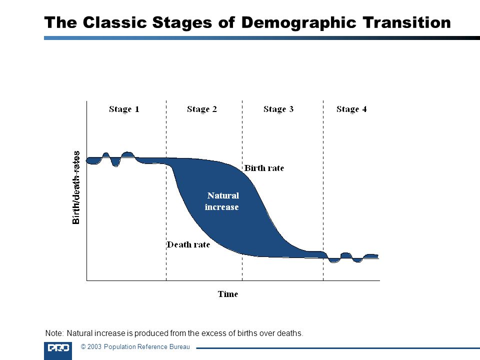 © 2003 Population Reference Bureau The Classic Stages of Demographic Transition Note: Natural increase is produced from the excess of births over deaths.