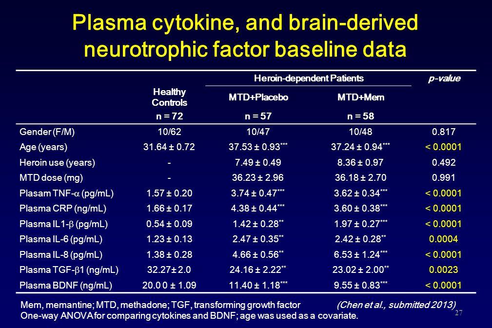 Plasma cytokine, and brain-derived neurotrophic factor baseline data Heroin-dependent Patientsp-value Healthy Controls MTD+PlaceboMTD+Mem n = 72n = 57