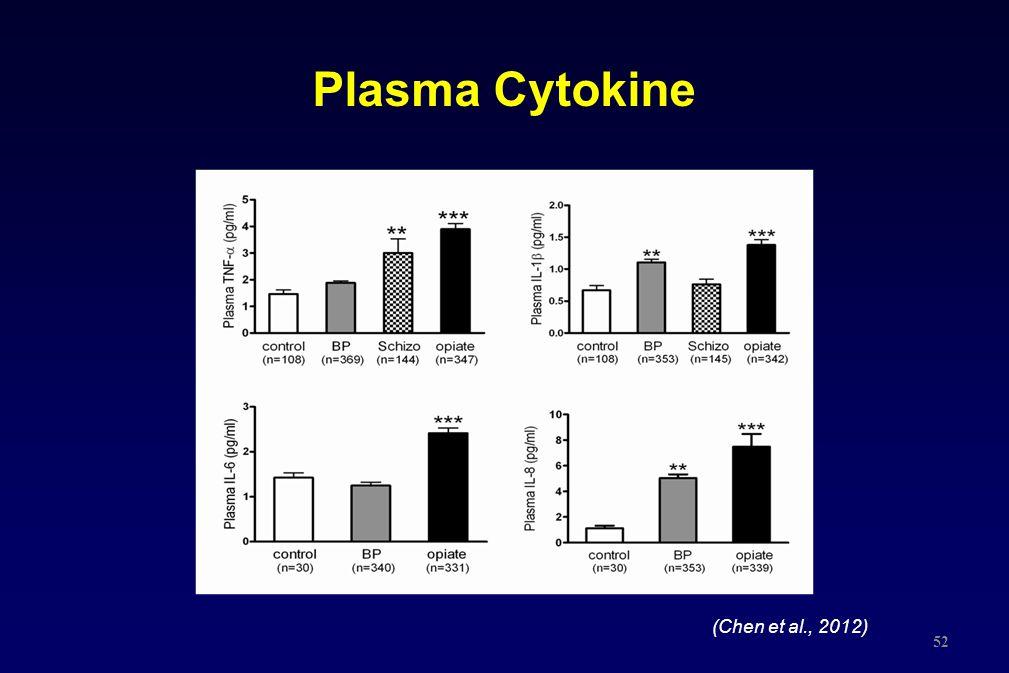 Plasma Cytokine 52 (Chen et al., 2012)