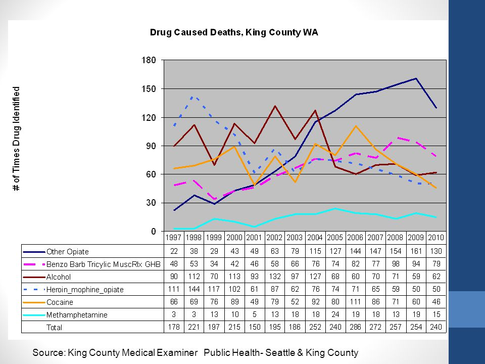 Source: King County Medical Examiner Public Health- Seattle & King County