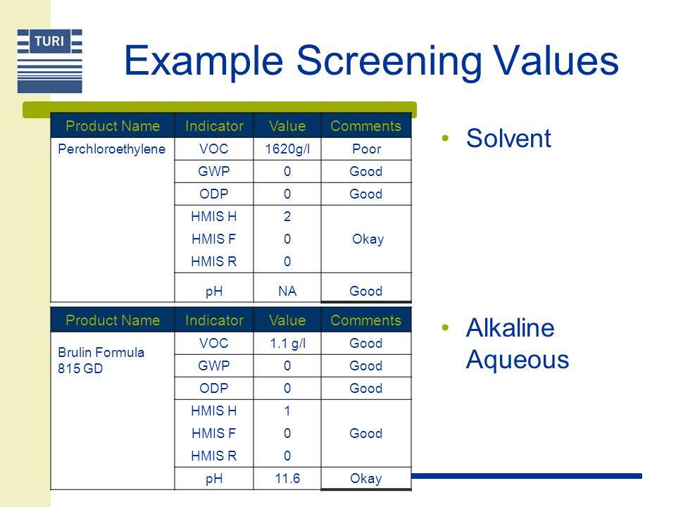 Example Screening Values Solvent Alkaline Aqueous Product NameIndicatorValueComments Perchloroethylene VOC1620g/lPoor GWP0Good ODP0Good HMIS H2 HMIS F